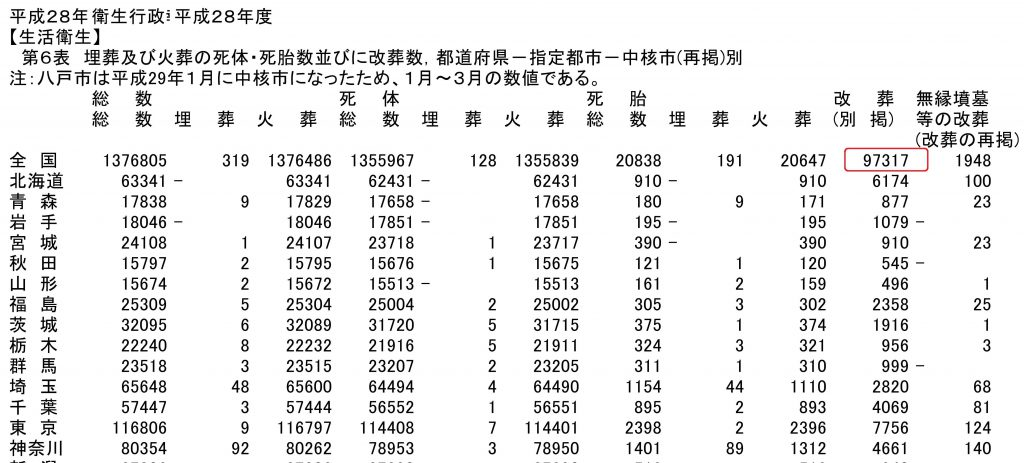 2016年度の改葬件数