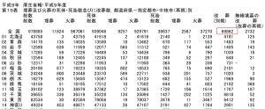 1997年度の改葬件数